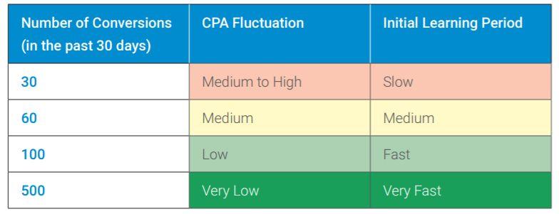 入札戦略:目標コンバージョン単価の場合に必要な学習期間