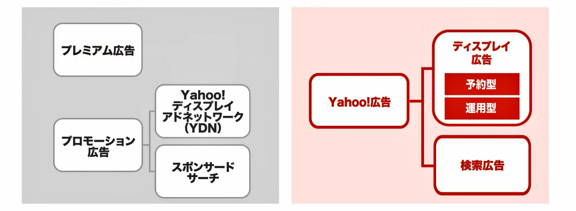 【Yahoo!広告 ディスプレイ広告(運用型)】~仕組み・概要と効果的な運用方法を元整備士が考察!~