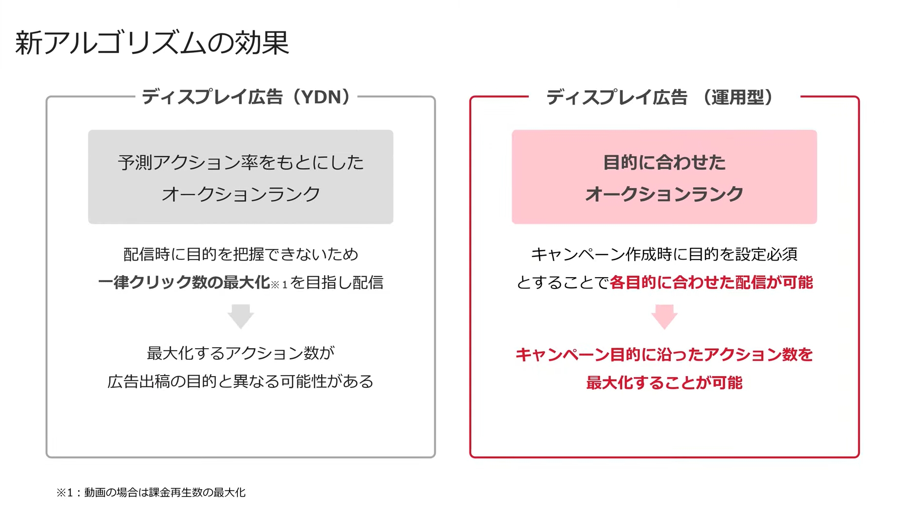 【Yahoo!広告 ディスプレイ広告(運用型)】<br>~仕組み・概要と効果的な運用方法を元整備士が考察!~
